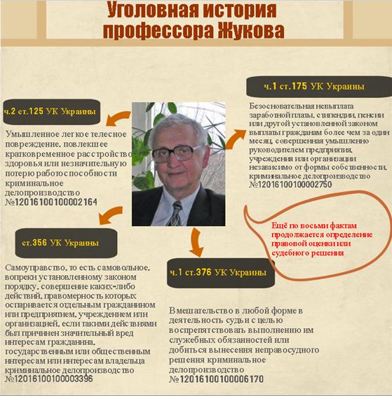Жуков Николай Никанорович Пушкинская 33